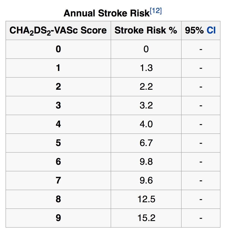 CHA2 stroke risk