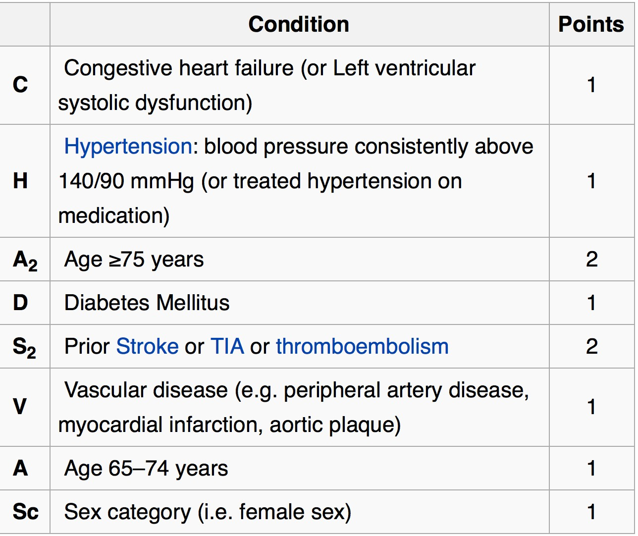 Stroke Risk Estimation